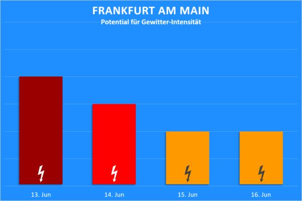 Gewitter 13. bis 16, Juni 2020 Frankfurt am Main