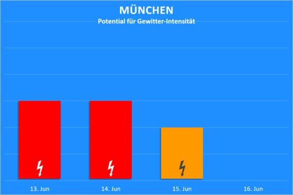 Gewitter 13. bis 16, Juni 2020 München