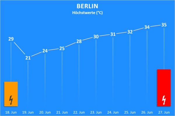 Temperatur und Wettergefahren 18. bis 27. Juni 2020 Berlin