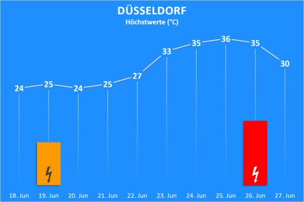 Temperatur und Wettergefahren 18. bis 27. Juni 2020 Düsseldorf