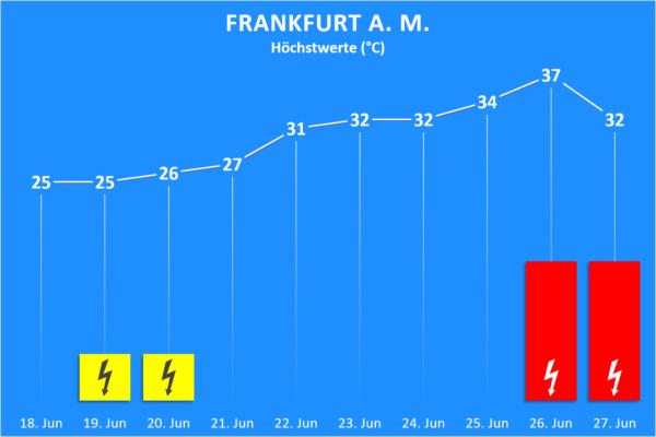 Temperatur und Wettergefahren 18. bis 27. Juni 2020 Frankfurt am Main
