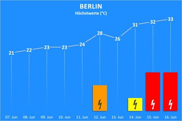 Temperatur und Wettergefahren ab 07. Juni 2020 Berlin
