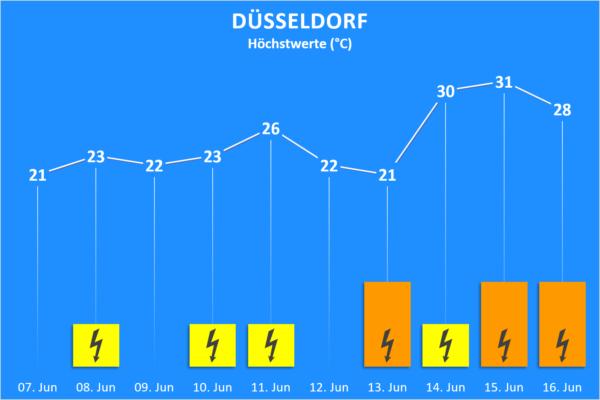 Temperatur und Wettergefahren ab 07. Juni 2020 Düsseldorf
