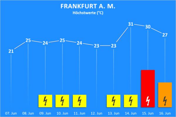 Temperatur und Wettergefahren ab 07. Juni 2020 Frankfurt am Main