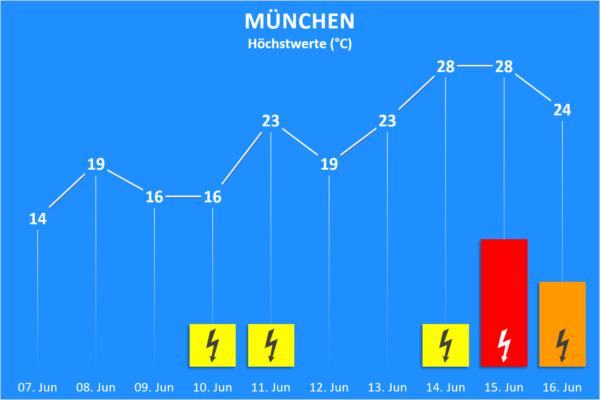 Temperatur und Wettergefahren ab 07. Juni 2020 München