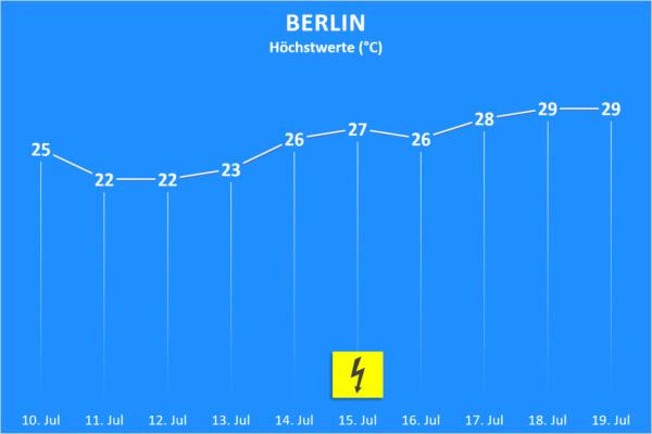 Temperatur und Wettergefahren 10. bis 19. Juli 2020 Berlin