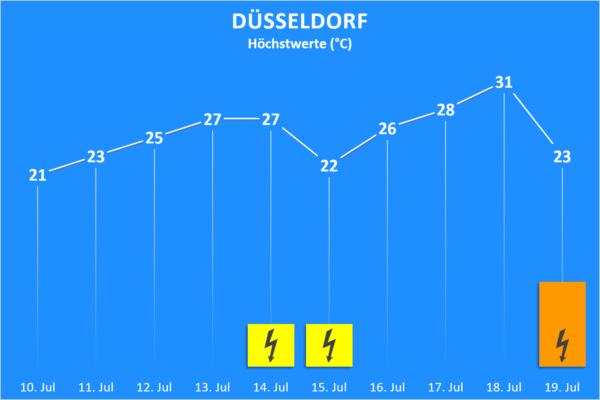 Temperatur und Wettergefahren 10. bis 19. Juli 2020 Düsseldorf
