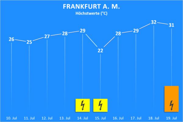 Temperatur und Wettergefahren 10. bis 19. Juli 2020 Frankfurt am Main