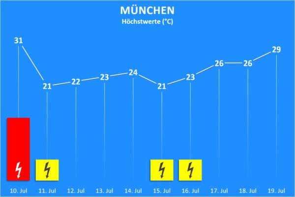 Temperatur und Wettergefahren 10. bis 19. Juli 2020 München