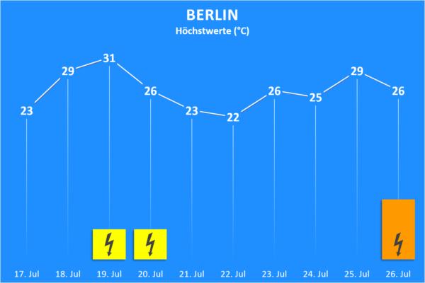 Temperatur und Wettergefahren 17. bis 26. Juli 2020 Berlin