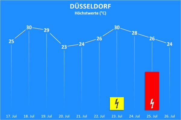 Temperatur und Wettergefahren 17. bis 26. Juli 2020 Düsseldorf