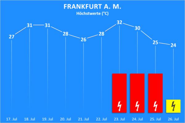 Temperatur und Wettergefahren 17. bis 26. Juli 2020 Frankfurt am Main