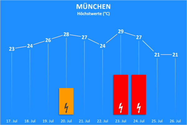 Temperatur und Wettergefahren 17. bis 26. Juli 2020 München