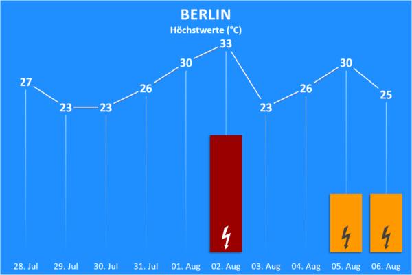 Temperatur und Wettergefahren 28. Juli bis 06. August 2020 Berlin