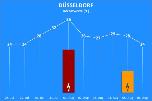 Temperatur und Wettergefahren 28. Juli bis 06. August 2020 Düsseldorf