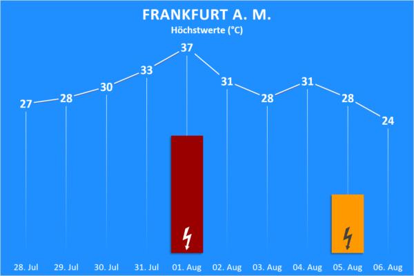 Temperatur und Wettergefahren 28. Juli bis 06. August 2020 Frankfurt am Main