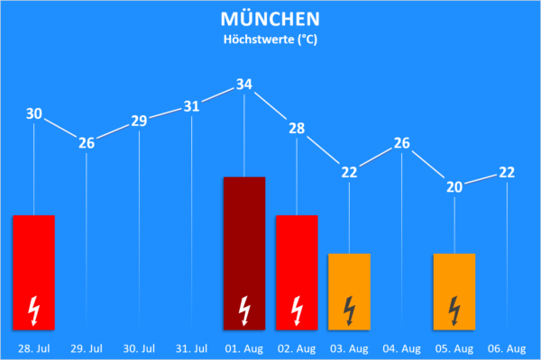 Temperatur und Wettergefahren 28. Juli bis 06. August 2020 München