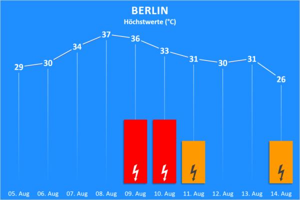 Temperatur und Wettergefahren 05. bis 18. August 2020 Berlin
