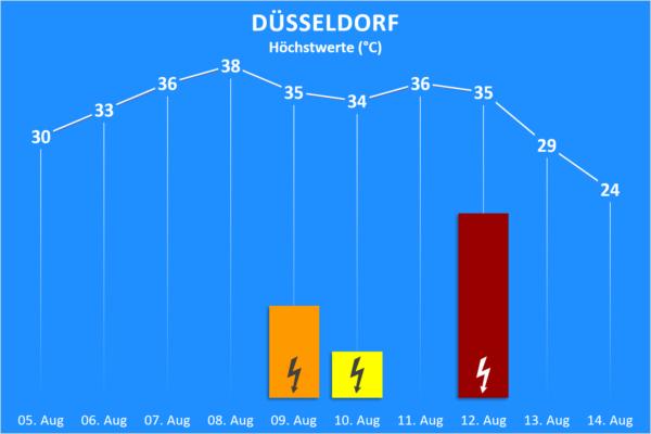 Temperatur und Wettergefahren 05. bis 18. August 2020 Düsseldorf