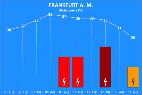 Temperatur und Wettergefahren 05. bis 18. August 2020 Frankfurt am Main