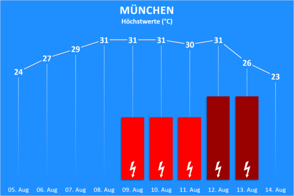 Temperatur und Wettergefahren 05. bis 18. August 2020 München