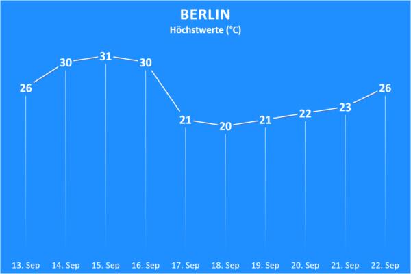 Temperatur und Wettergefahren 13. bis 22. September 2020 Berlin