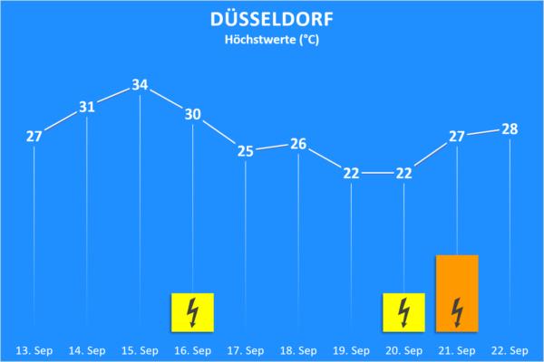 Temperatur und Wettergefahren 13. bis 22. September 2020 Düsseldorf