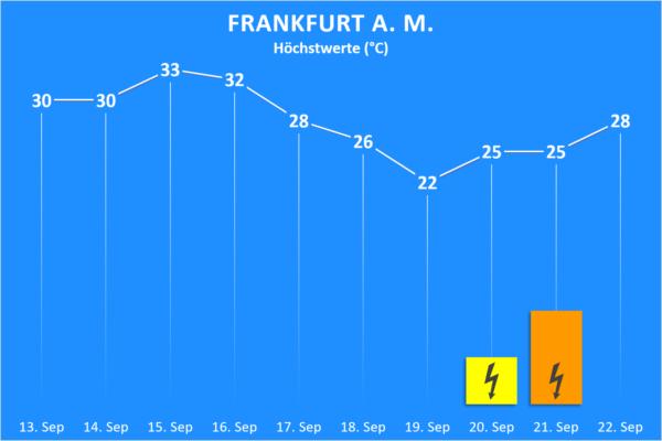 Temperatur und Wettergefahren 13. bis 22. September 2020 Frankfurt am Main