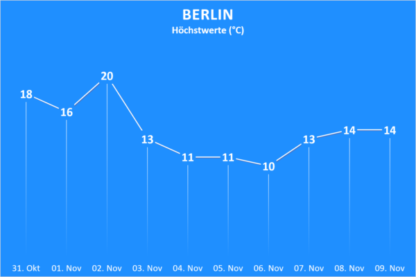 Temperatur 31. Oktober bis 09. November 2020 Berlin