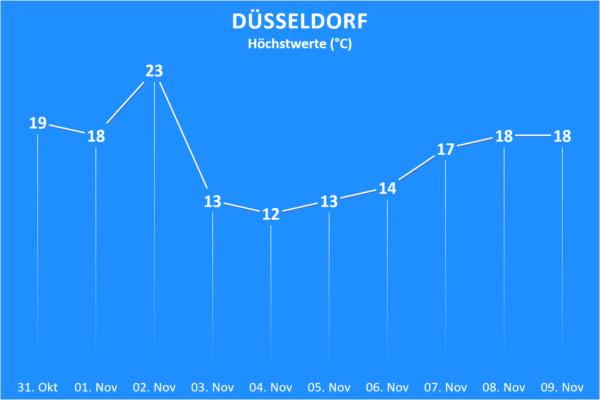 Temperatur 31. Oktober bis 09. November 2020 Düsseldorf