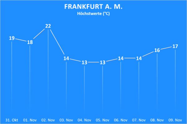 Temperatur 31. Oktober bis 09. November 2020 Frankfurt