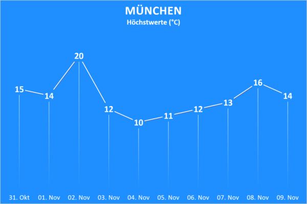 Temperatur 31. Oktober bis 09. November 2020 München