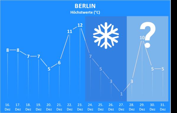 Wettertrend bis Jahresende 2020 Berlin