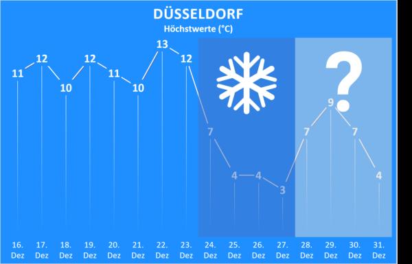 Wettertrend bis Jahresende 2020 Düsseldorf