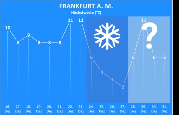 Wettertrend bis Jahresende 2020 Frankfurt am Main