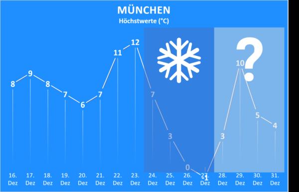 Wettertrend bis Jahresende 2020 München