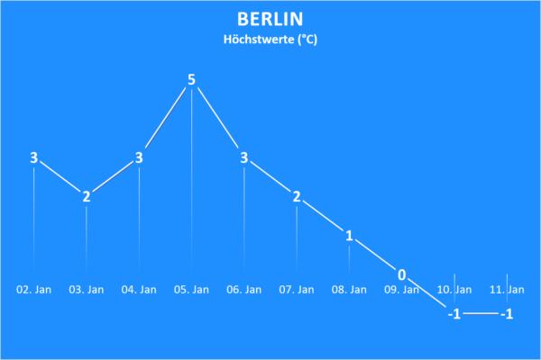 Wettertrend ab 2. Januar 2021 Berlin
