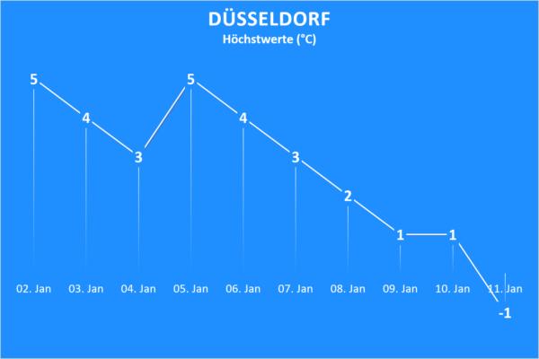 Wettertrend ab 2. Januar 2021 Düsseldorf