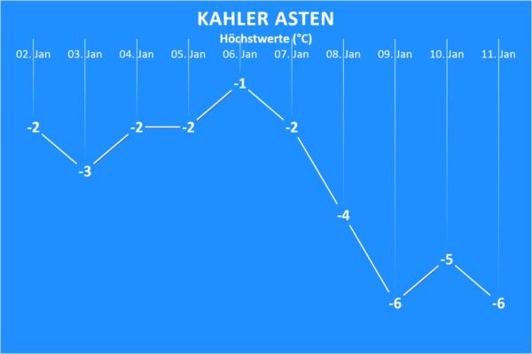 Wettertrend ab 2. Januar 2021 Kahler Asten
