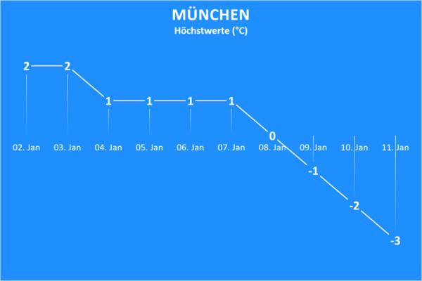 Wettertrend ab 2. Januar 2021 München