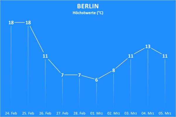 Trend ab 24. Februar 2021 Berlin