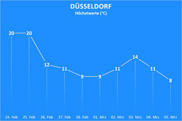Trend ab 24. Februar 2021 Düsseldorf