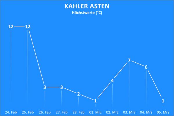 Trend ab 24. Februar 2021 Kahler Asten