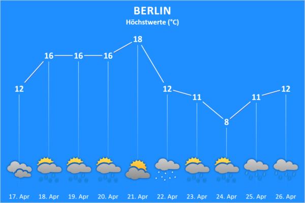 Wettertrend ab 17. April 2021 Berlin