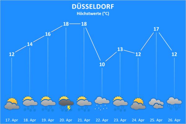 Wettertrend ab 17. April 2021 Düsseldorf