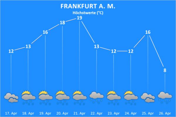 Wettertrend ab 17. April 2021 Frankfurt am Main