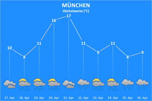 Wettertrend ab 17. April 2021 München